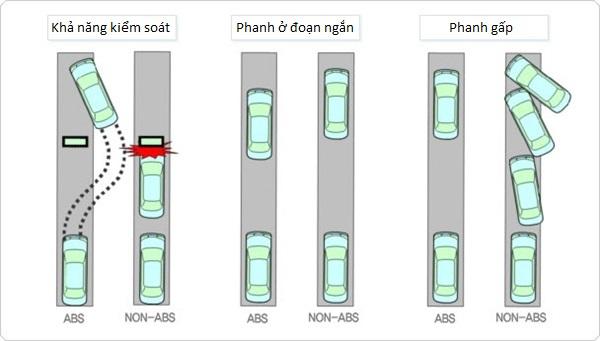Xe ô tô sử dụng phanh ABS và xe không sử dụng phanh ABS